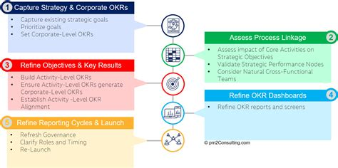 PM2   OKR Assess and Improve