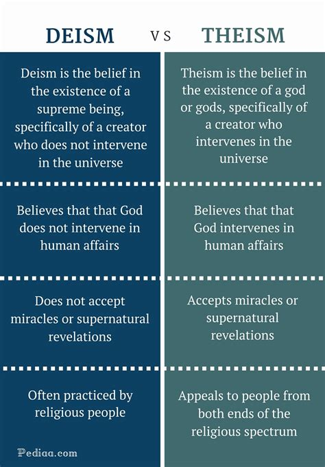 Related Keywords & Suggestions for deism beliefs