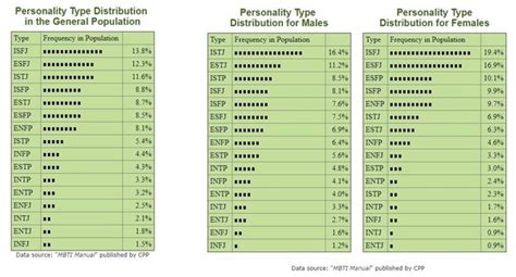 What's the rarest MBTI type for a woman - INTP or INTJ